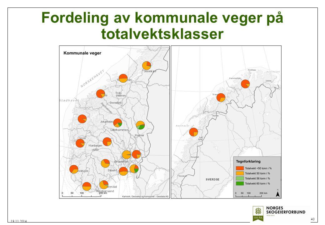 Fordeling av kommunale veger på totalvektsklasser