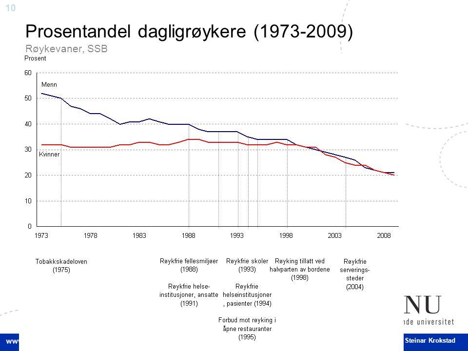 Prosentandel dagligrøykere (1973-2009) Røykevaner, SSB