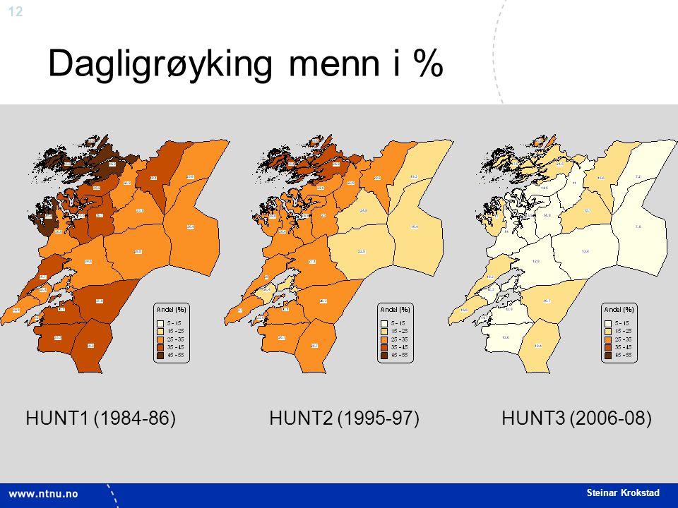 Dagligrøyking menn i % HUNT1 (1984-86) HUNT2 (1995-97) HUNT3 (2006-08)