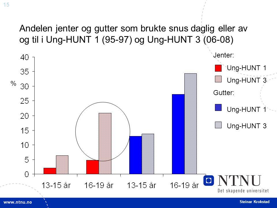 Andelen jenter og gutter som brukte snus daglig eller av og til i Ung-HUNT 1 (95-97) og Ung-HUNT 3 (06-08)