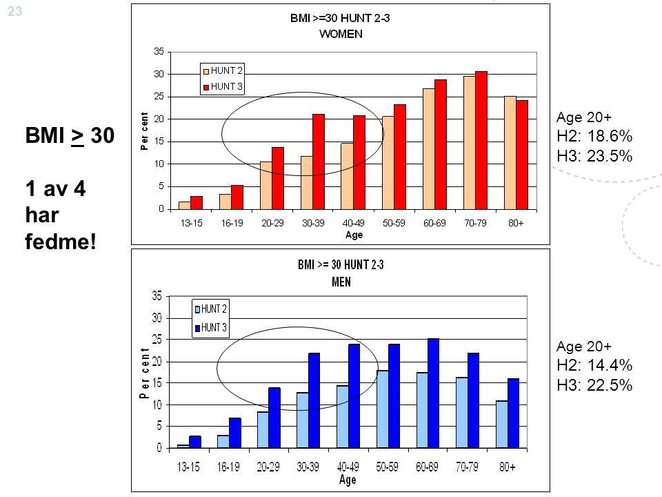BMI > 30 1 av 4 har fedme! H2: 18.6% H3: 23.5% H2: 14.4% H3: 22.5%