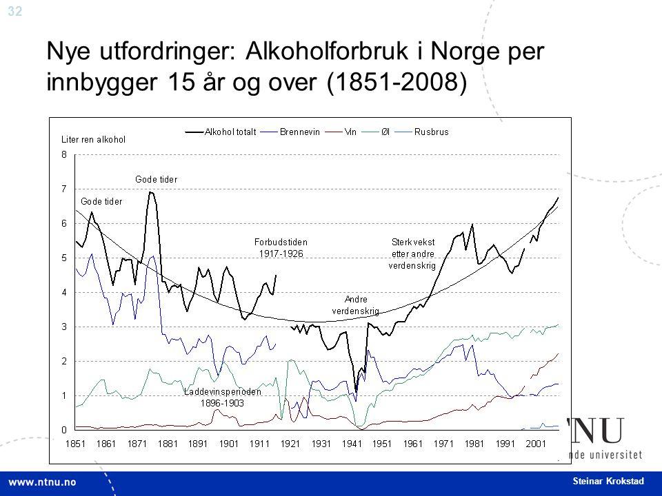 Nye utfordringer: Alkoholforbruk i Norge per innbygger 15 år og over (1851-2008)