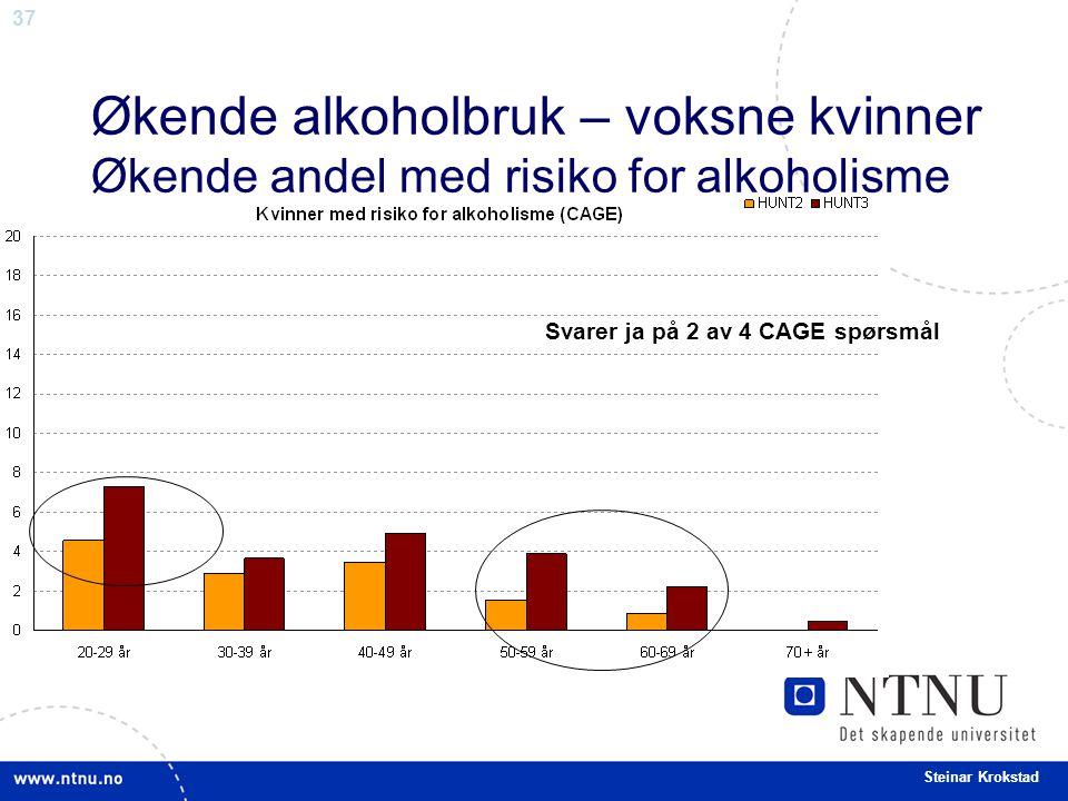 Økende alkoholbruk – voksne kvinner Økende andel med risiko for alkoholisme