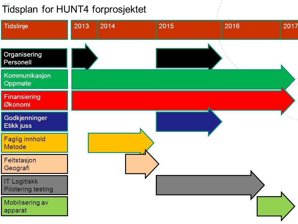 Tidsplan for HUNT4 forprosjektet