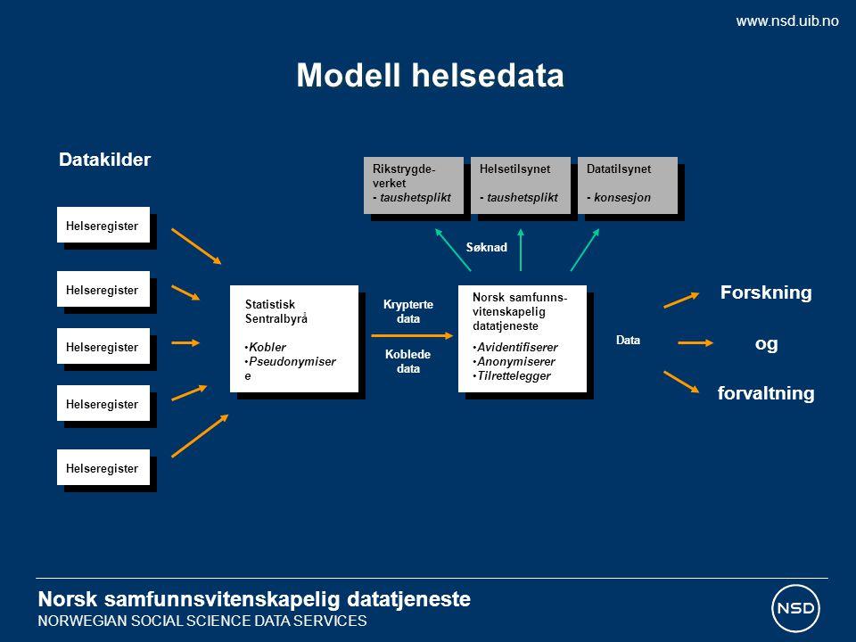 Modell helsedata Norsk samfunnsvitenskapelig datatjeneste Datakilder