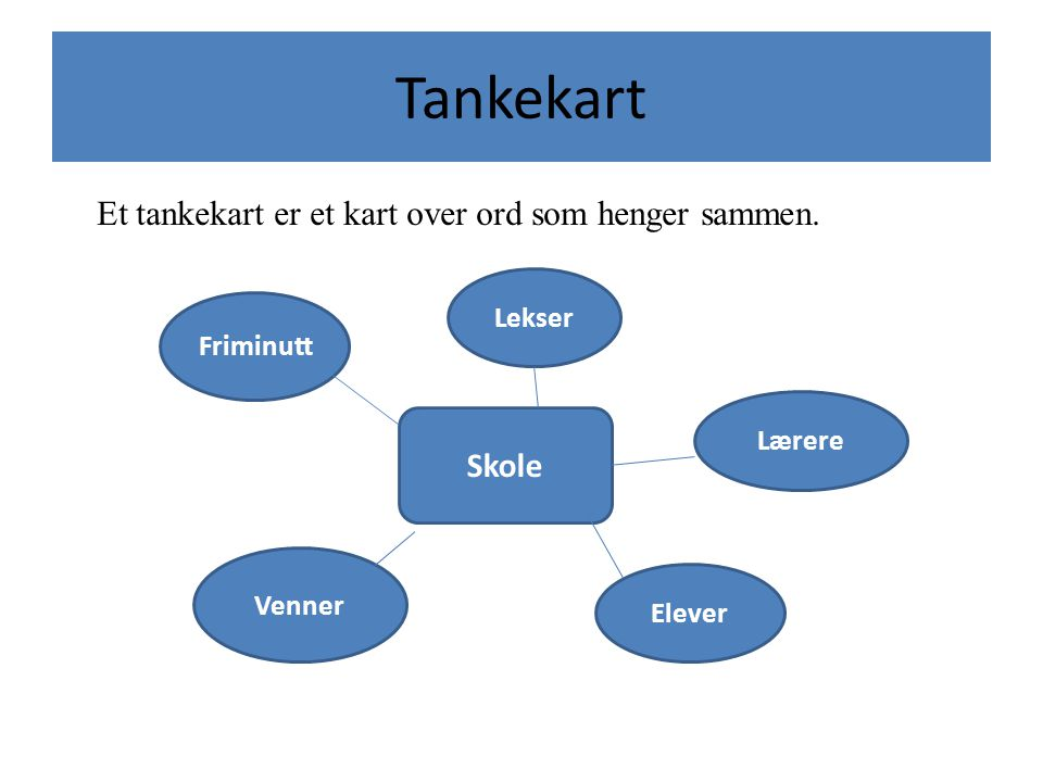 Tankekart Et tankekart er et kart over ord som henger sammen. Skole
