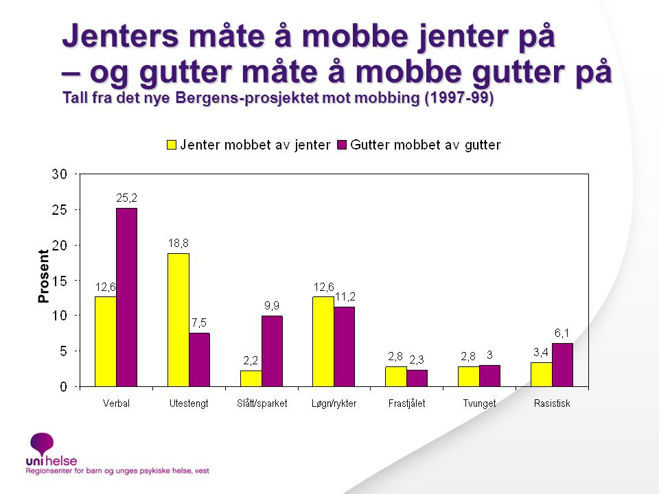Jenters måte å mobbe jenter på – og gutter måte å mobbe gutter på Tall fra det nye Bergens-prosjektet mot mobbing (1997-99)