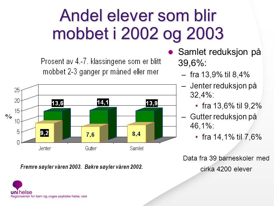 Andel elever som blir mobbet i 2002 og 2003
