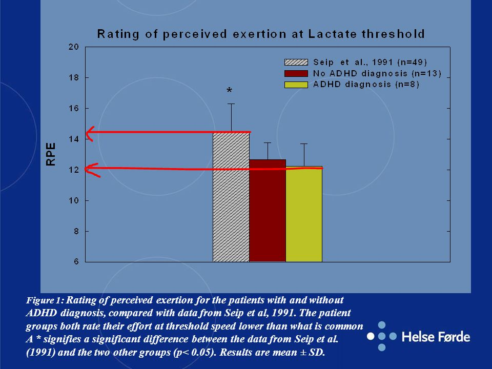 Figure 1: Rating of perceived exertion for the patients with and without ADHD diagnosis, compared with data from Seip et al, 1991.