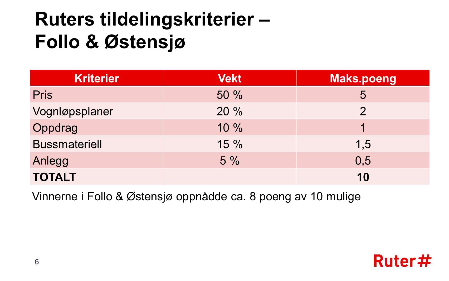 Ruters tildelingskriterier – Follo & Østensjø