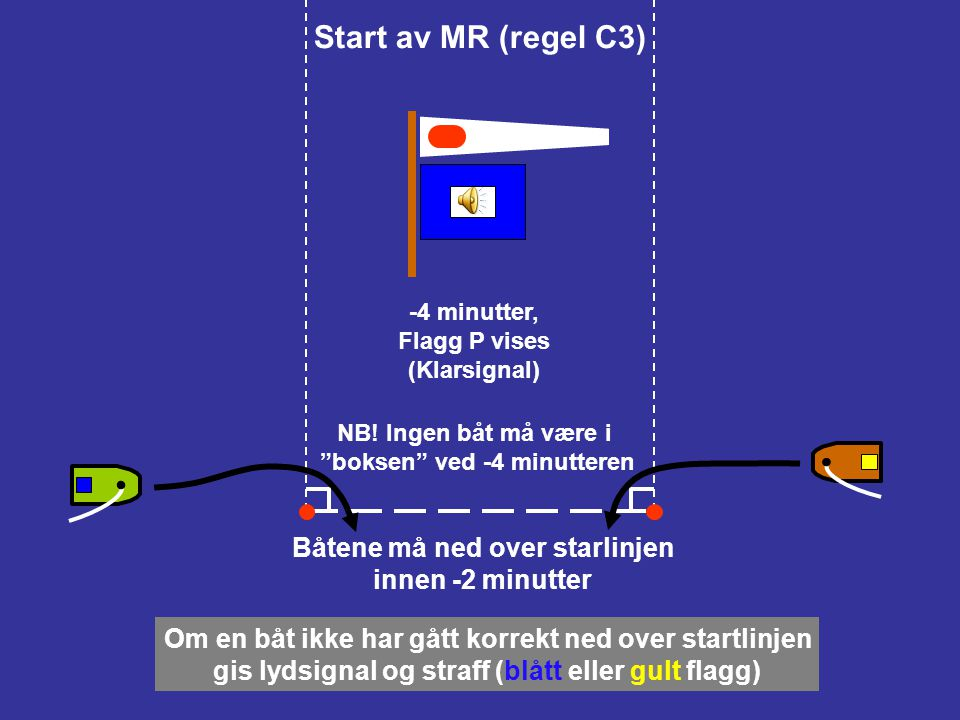 Start av MR (regel C3) Båtene må ned over starlinjen innen -2 minutter