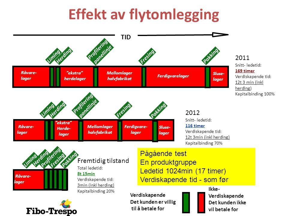 Effekt av flytomlegging