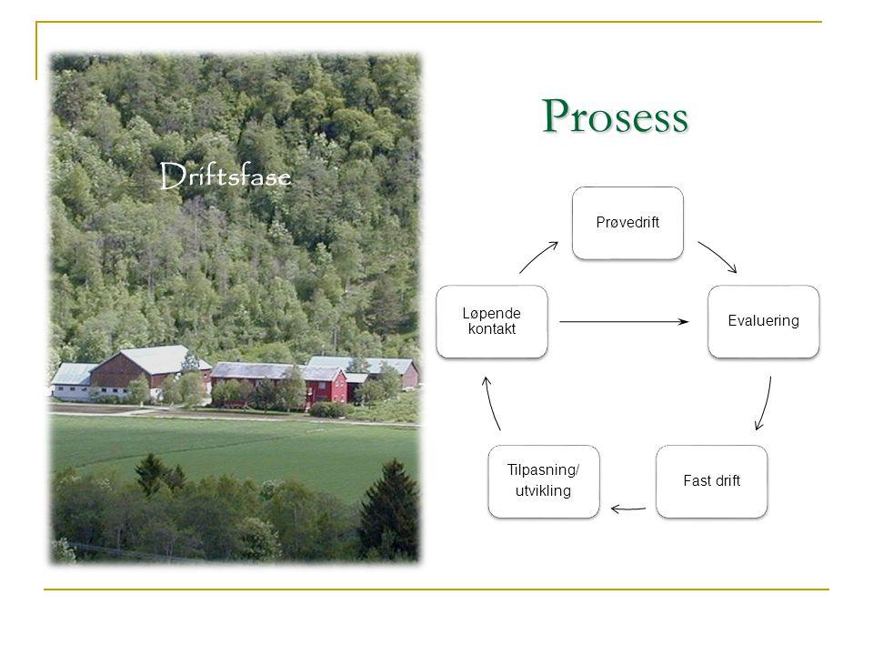 Prosess Driftsfase Prøvedrift Evaluering Fast drift Tilpasning/