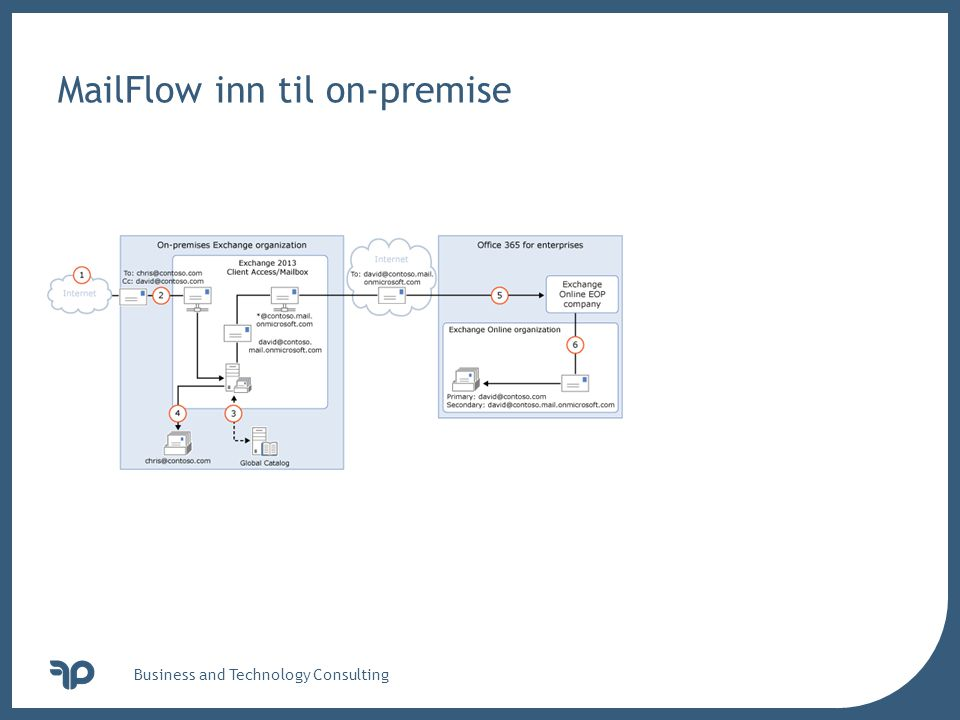 MailFlow inn til on-premise