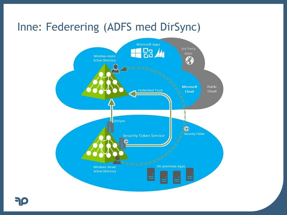 Inne: Federering (ADFS med DirSync)