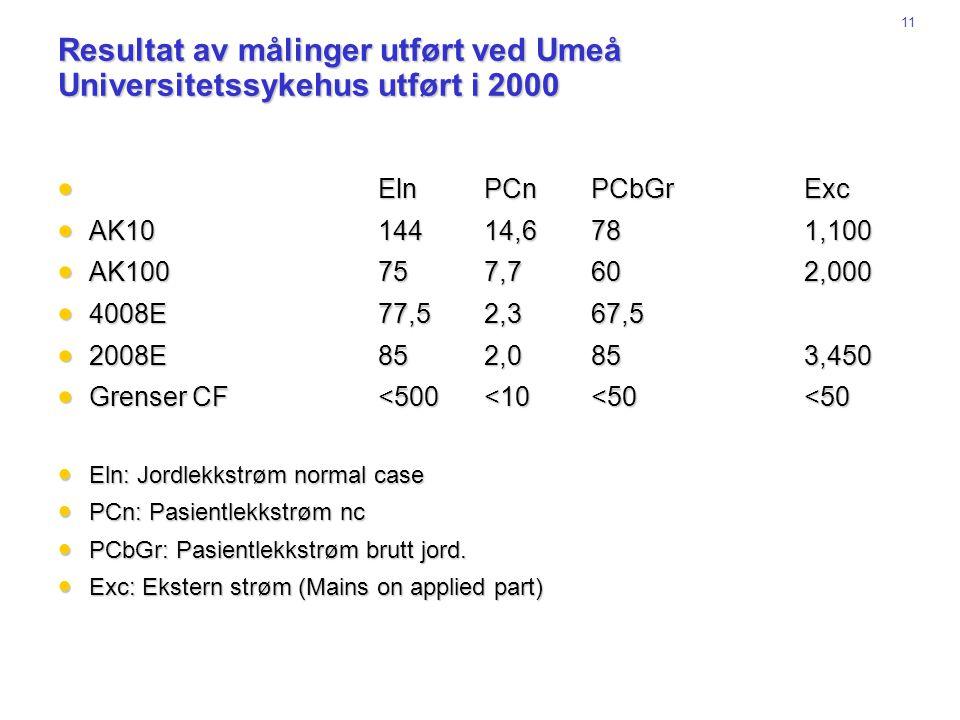 Resultat av målinger utført ved Umeå Universitetssykehus utført i 2000