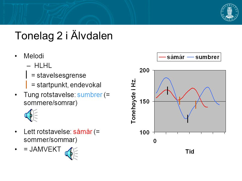 Tonelag 2 i Älvdalen Melodi HLHL = stavelsesgrense