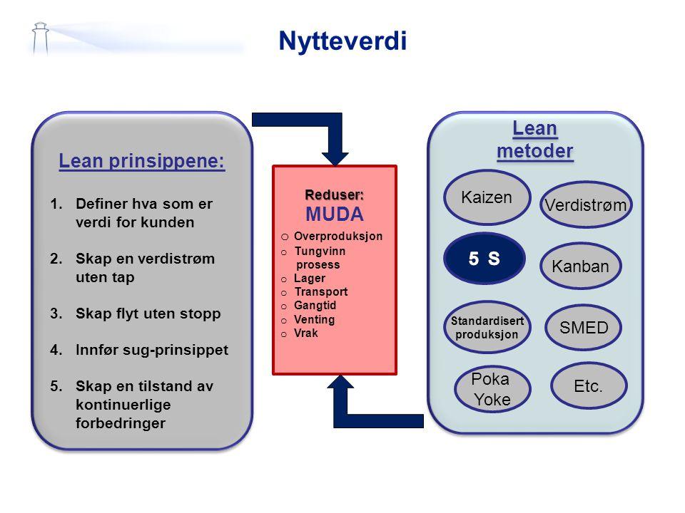 Nytteverdi Lean metoder Lean prinsippene: MUDA Kaizen Verdistrøm 5 S
