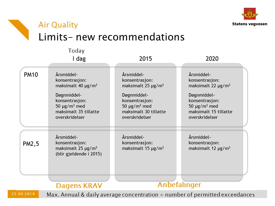 Limits– new recommendations