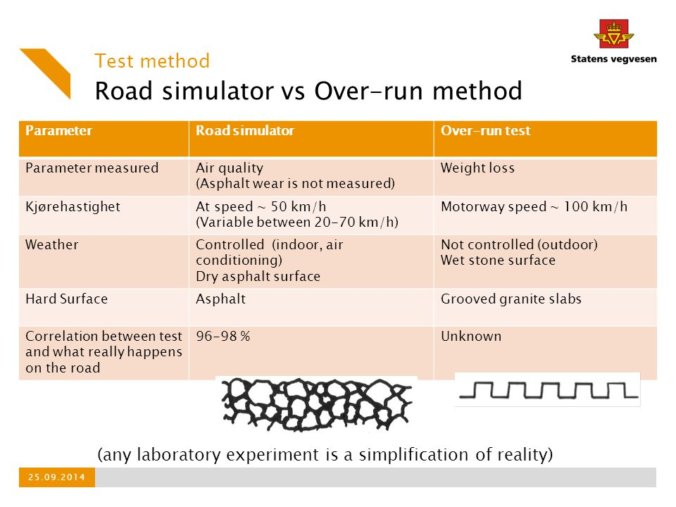 Road simulator vs Over-run method
