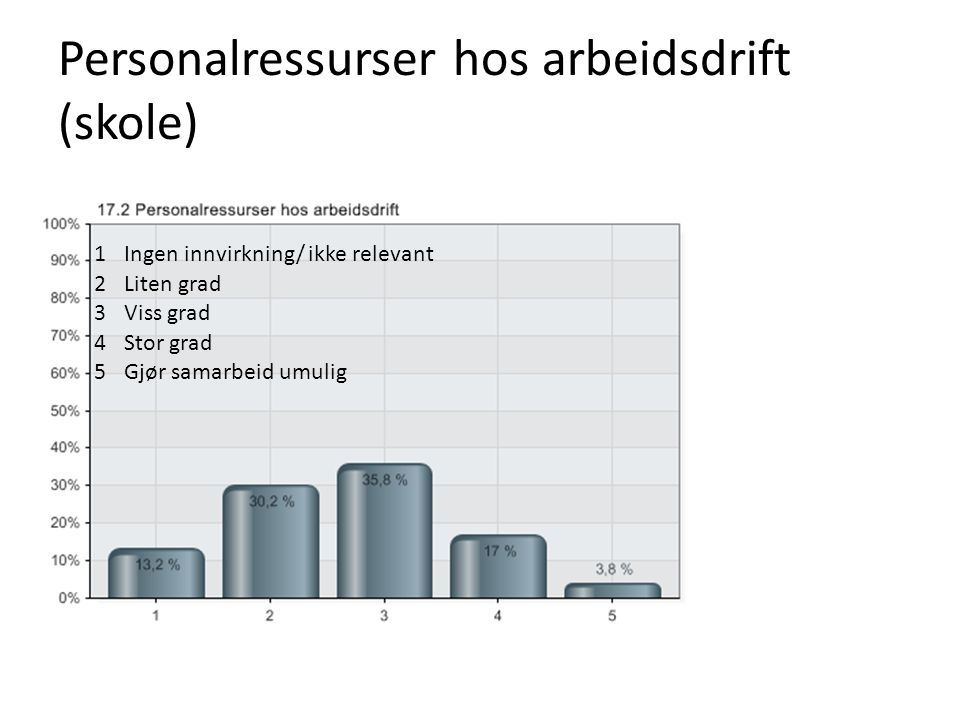 Personalressurser hos arbeidsdrift (skole)