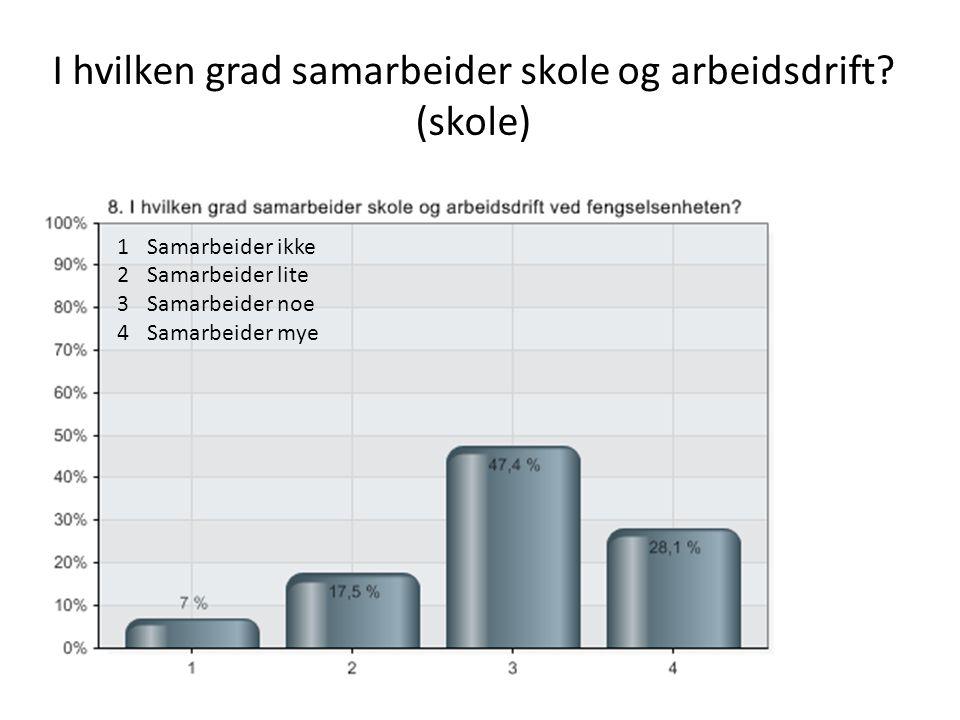 I hvilken grad samarbeider skole og arbeidsdrift (skole)