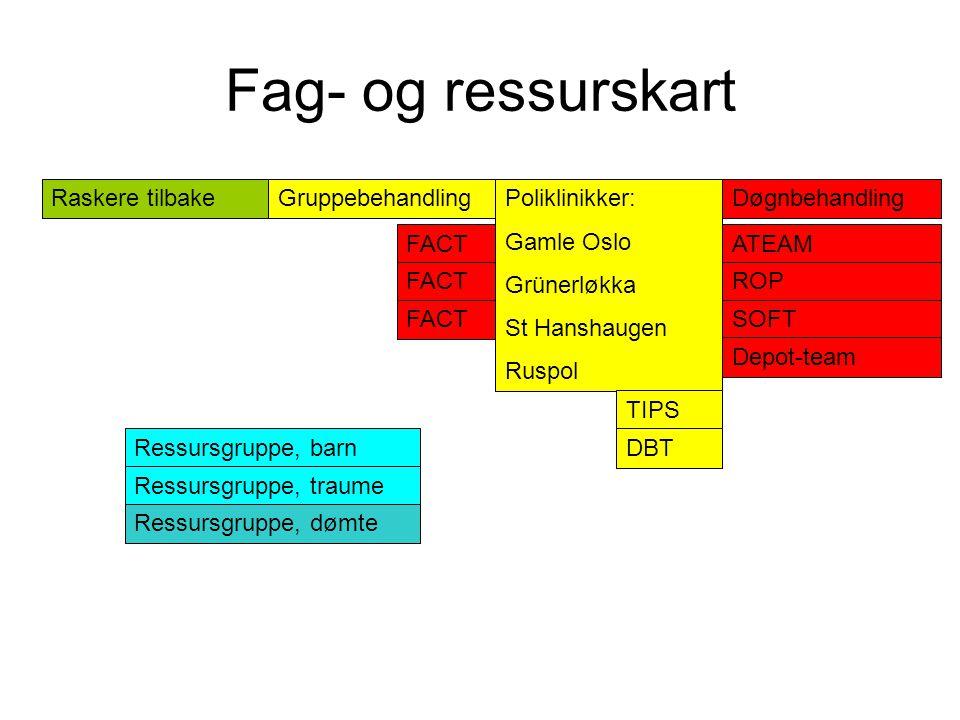 Fag- og ressurskart Raskere tilbake Gruppebehandling Poliklinikker: