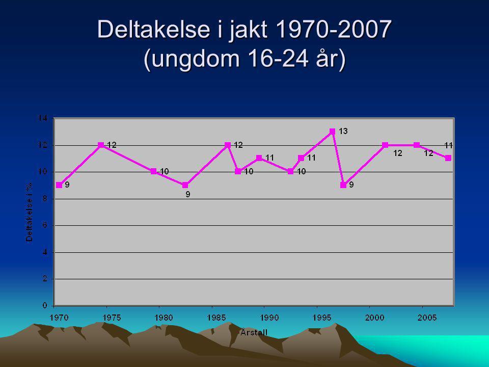 Deltakelse i jakt 1970-2007 (ungdom 16-24 år)