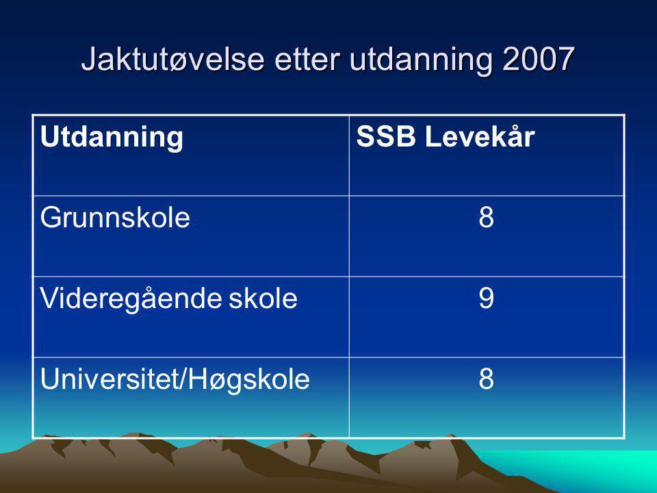 Jaktutøvelse etter utdanning 2007