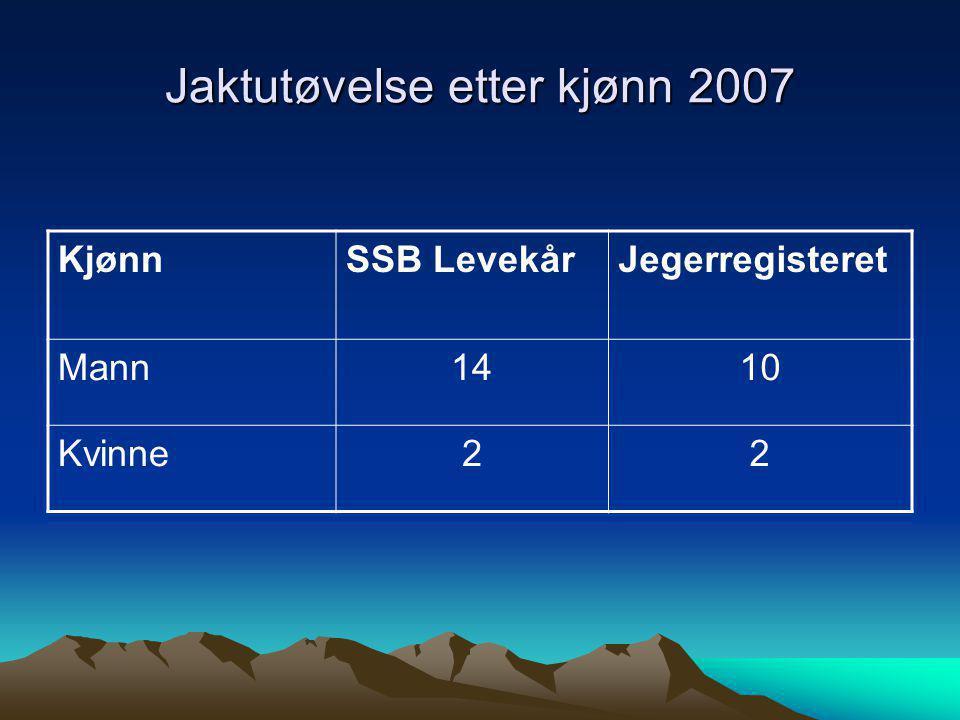 Jaktutøvelse etter kjønn 2007