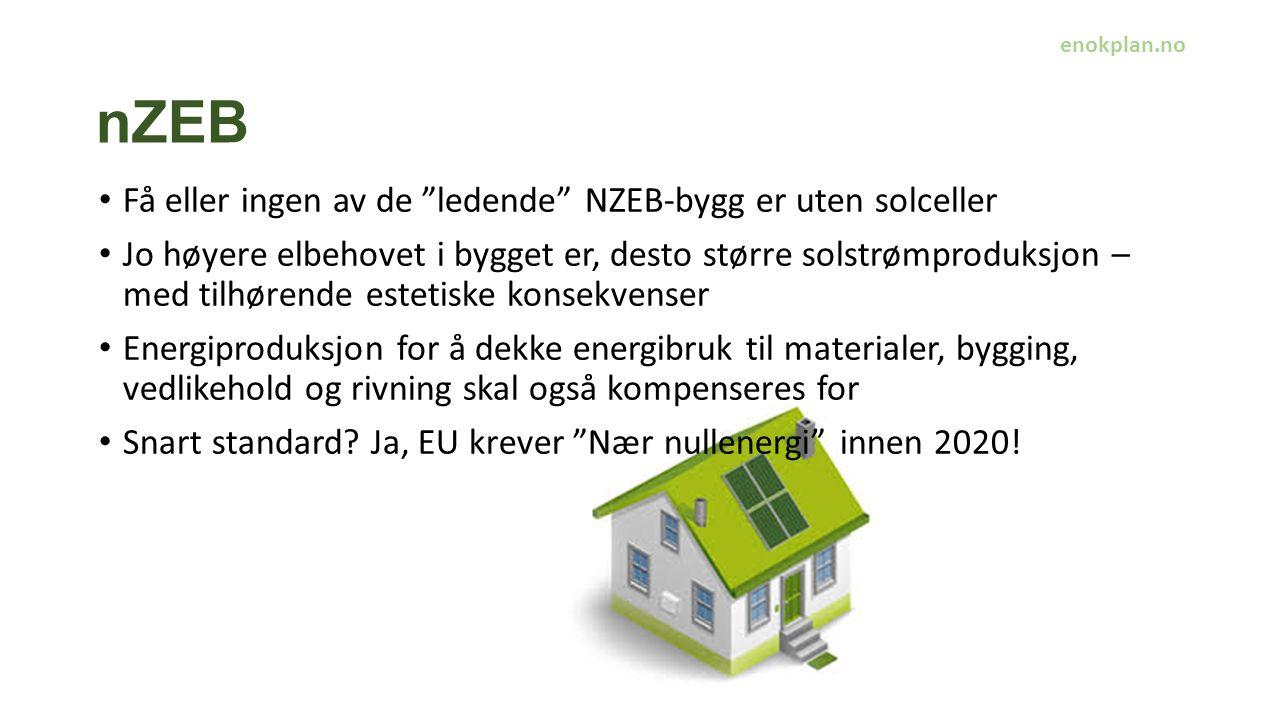 nZEB Få eller ingen av de ledende NZEB-bygg er uten solceller