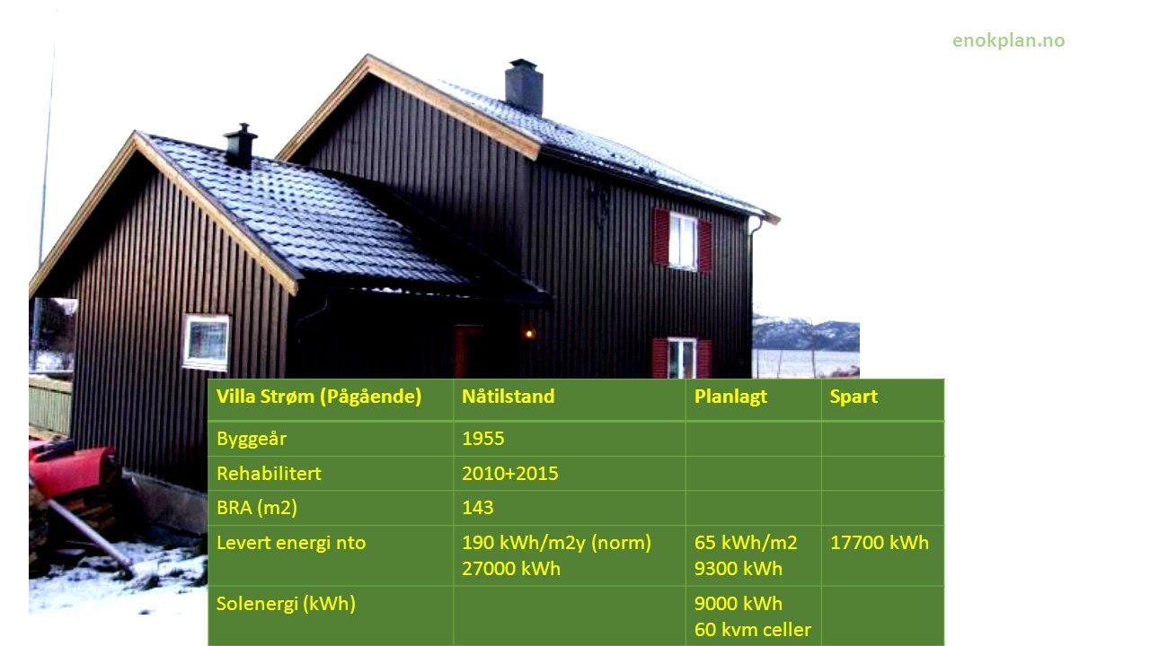 Villa Strøm (Pågående) Nåtilstand Planlagt Spart Byggeår 1955