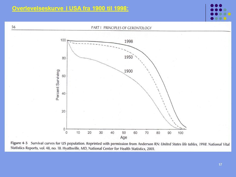 Overlevelseskurve i USA fra 1900 til 1998: