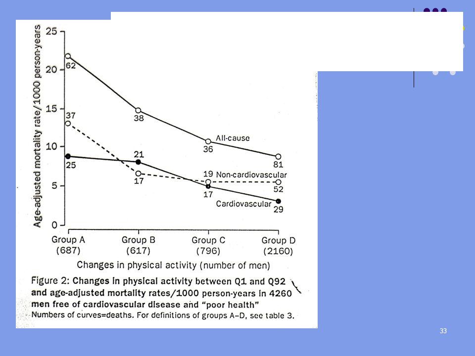 Endring i fysisk aktivitet