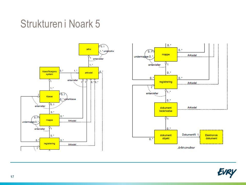 Strukturen i Noark 5 Men alt er ikke fryd og gammen her heller: