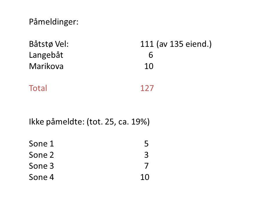 Påmeldinger: Båtstø Vel: 111 (av 135 eiend.) Langebåt 6. Marikova 10. Total 127. Ikke påmeldte: (tot. 25, ca. 19%)