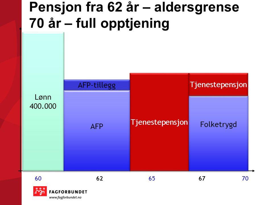 Pensjon fra 62 år – aldersgrense 70 år – full opptjening