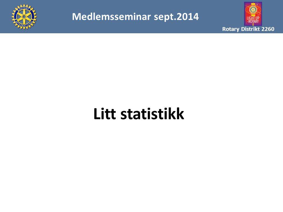 Litt statistikk Medlemsseminar sept.2014 MAL FOR MEDLEMSREKRUTTERING