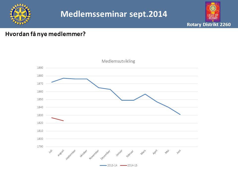 Medlemsseminar sept.2014 Hvordan få nye medlemmer