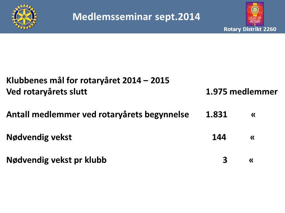 Medlemsseminar sept.2014 Klubbenes mål for rotaryåret 2014 – 2015