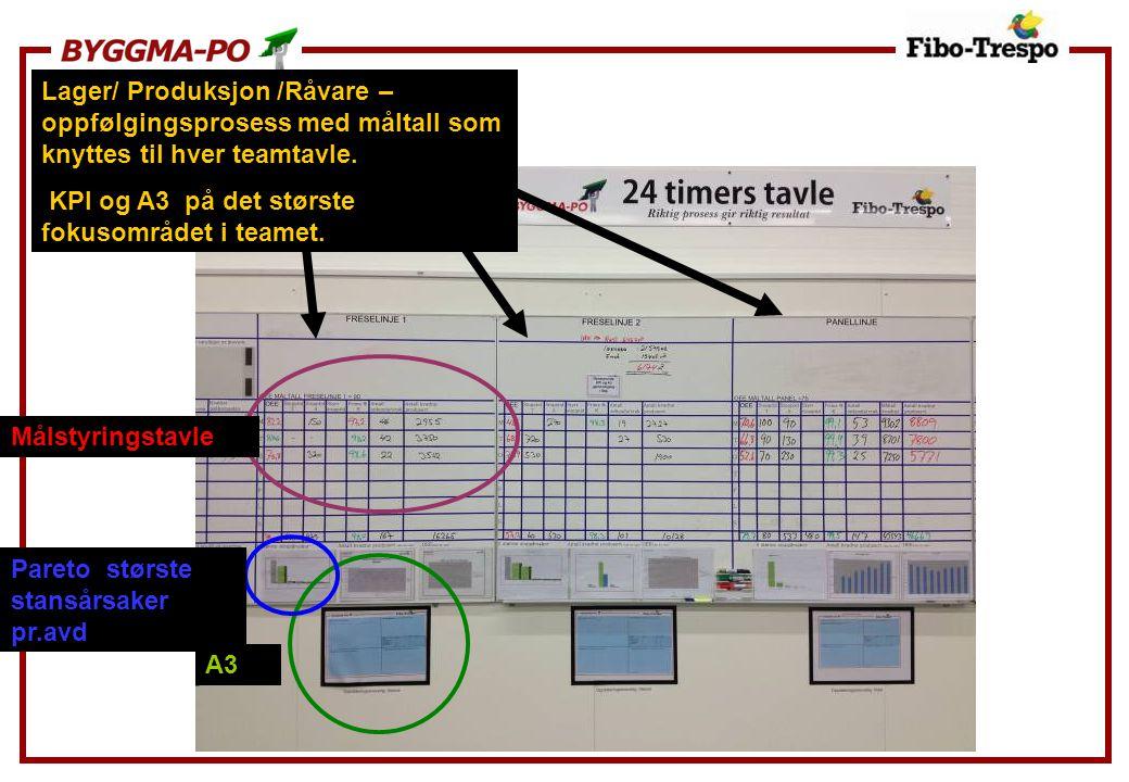 Lager/ Produksjon /Råvare – oppfølgingsprosess med måltall som knyttes til hver teamtavle.