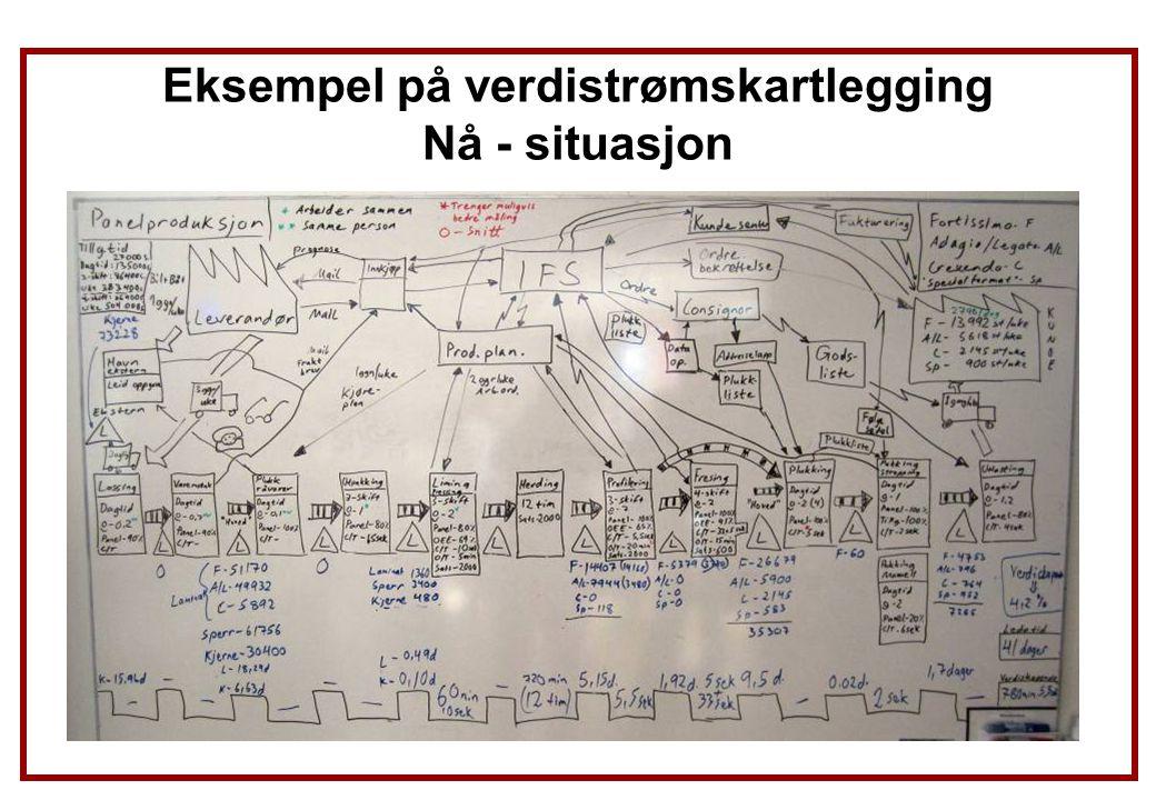 Eksempel på verdistrømskartlegging Nå - situasjon