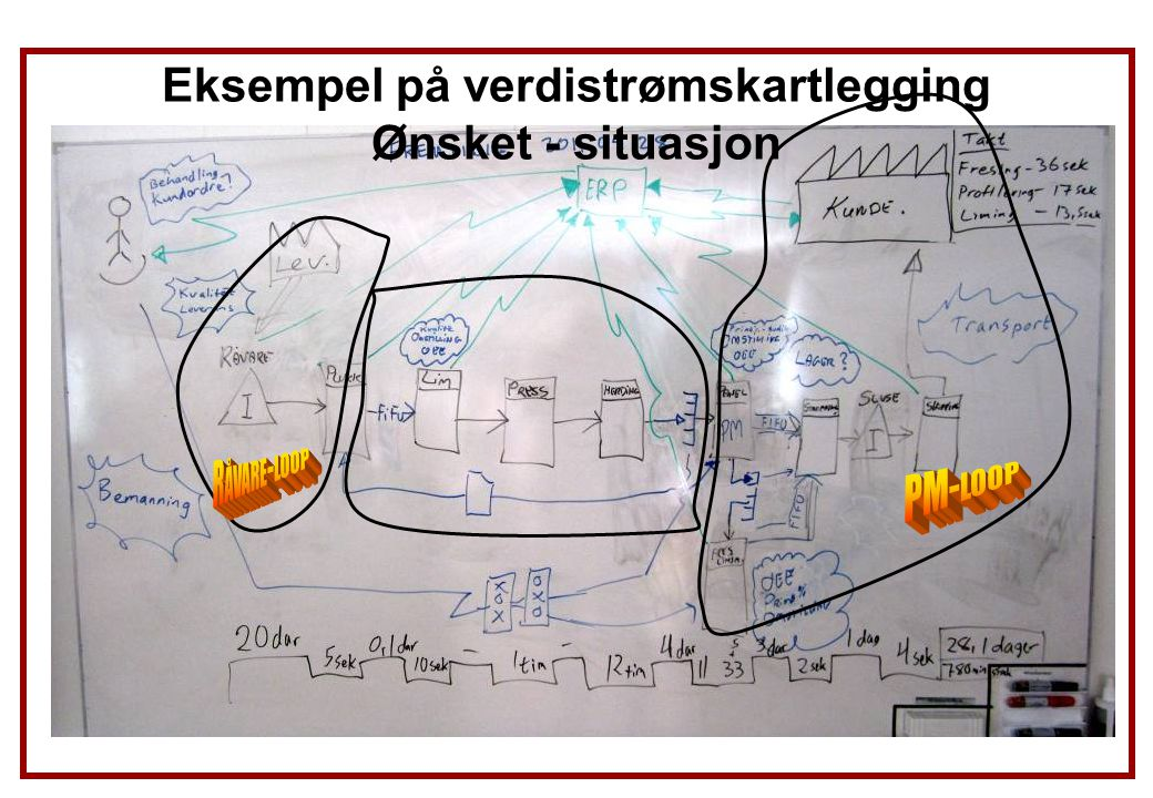 Eksempel på verdistrømskartlegging Ønsket - situasjon