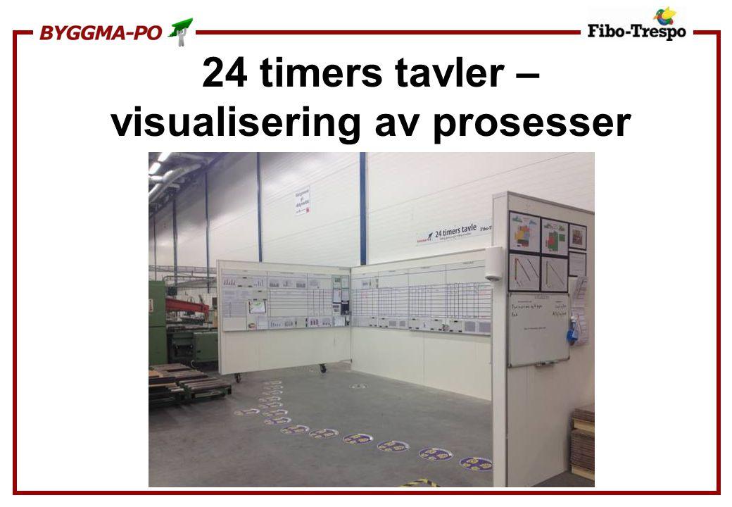 24 timers tavler – visualisering av prosesser