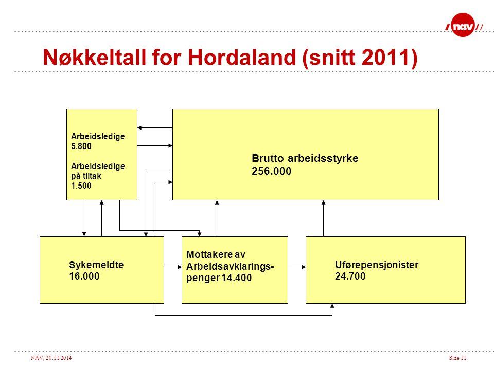 Nøkkeltall for Hordaland (snitt 2011)