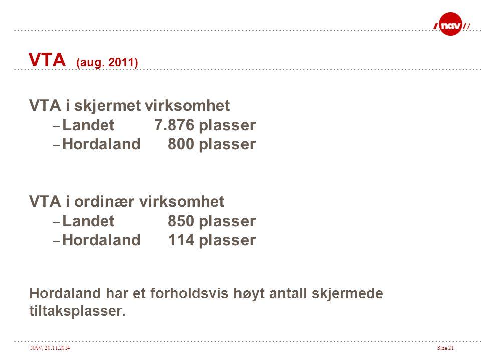 VTA (aug. 2011) VTA i skjermet virksomhet Landet 7.876 plasser