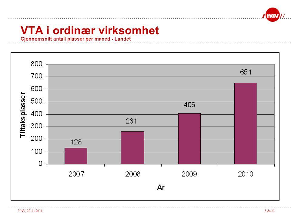 VTA i ordinær virksomhet Gjennomsnitt antall plasser per måned - Landet