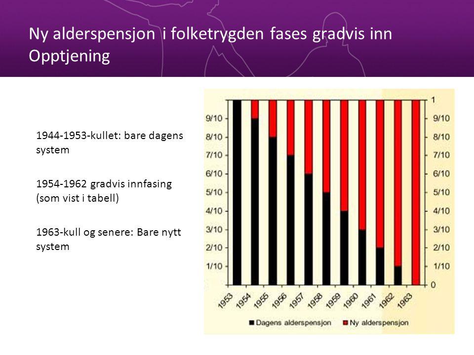 Ny alderspensjon i folketrygden fases gradvis inn Opptjening