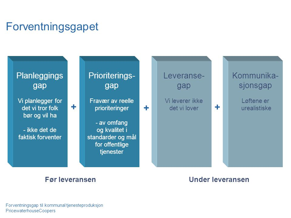 Forventningsgapet + + + Planleggings gap Prioriterings- gap