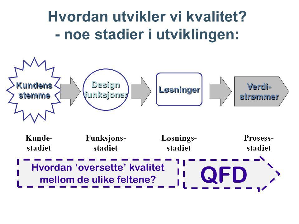 Hvordan utvikler vi kvalitet - noe stadier i utviklingen: